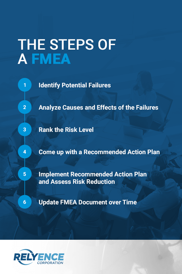 Steps of a FMEA