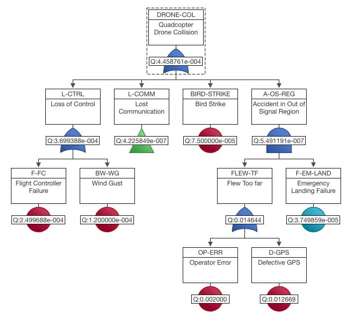 Answering the 5 W's of Fault Tree Analysis – Relyence