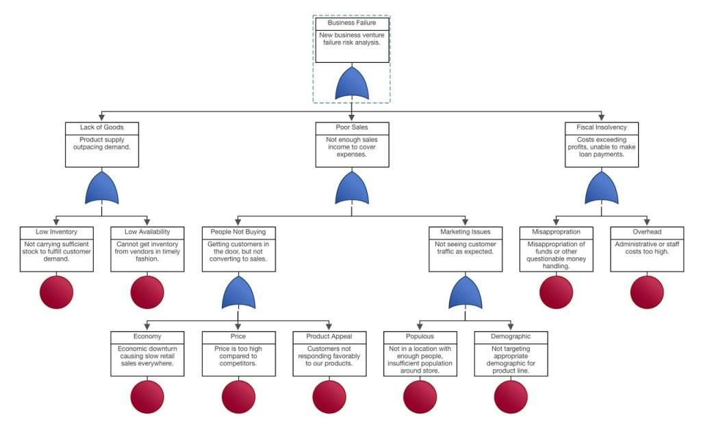 fault tree analysis example new business fails