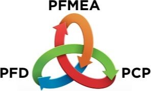 PFD PFMEA and PCP Integration