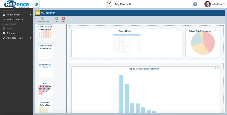 Reliability Prediction Dashboard Widgets