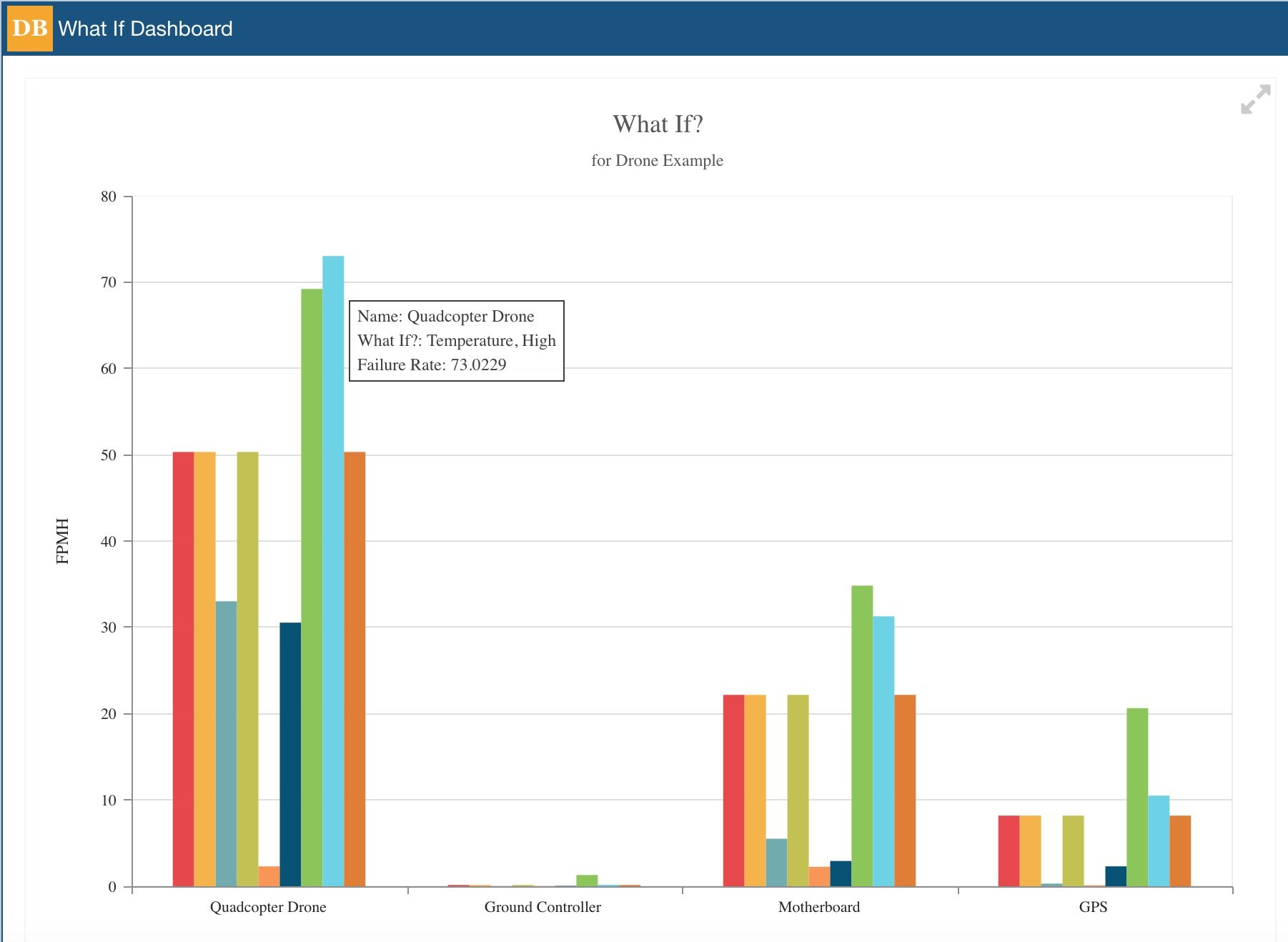 Relyence Reliability Prediction What If? Dashboard