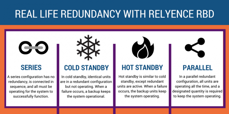 Redundancy RBD software (Reliability Block Diagram software)