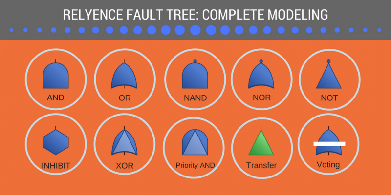 Fault Tree Software and FTA Software