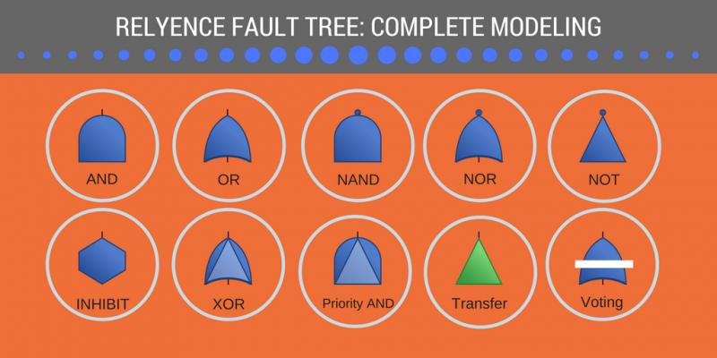 List of Fault Tree gates