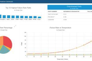 Relyence Reliability Prediction Dashboard