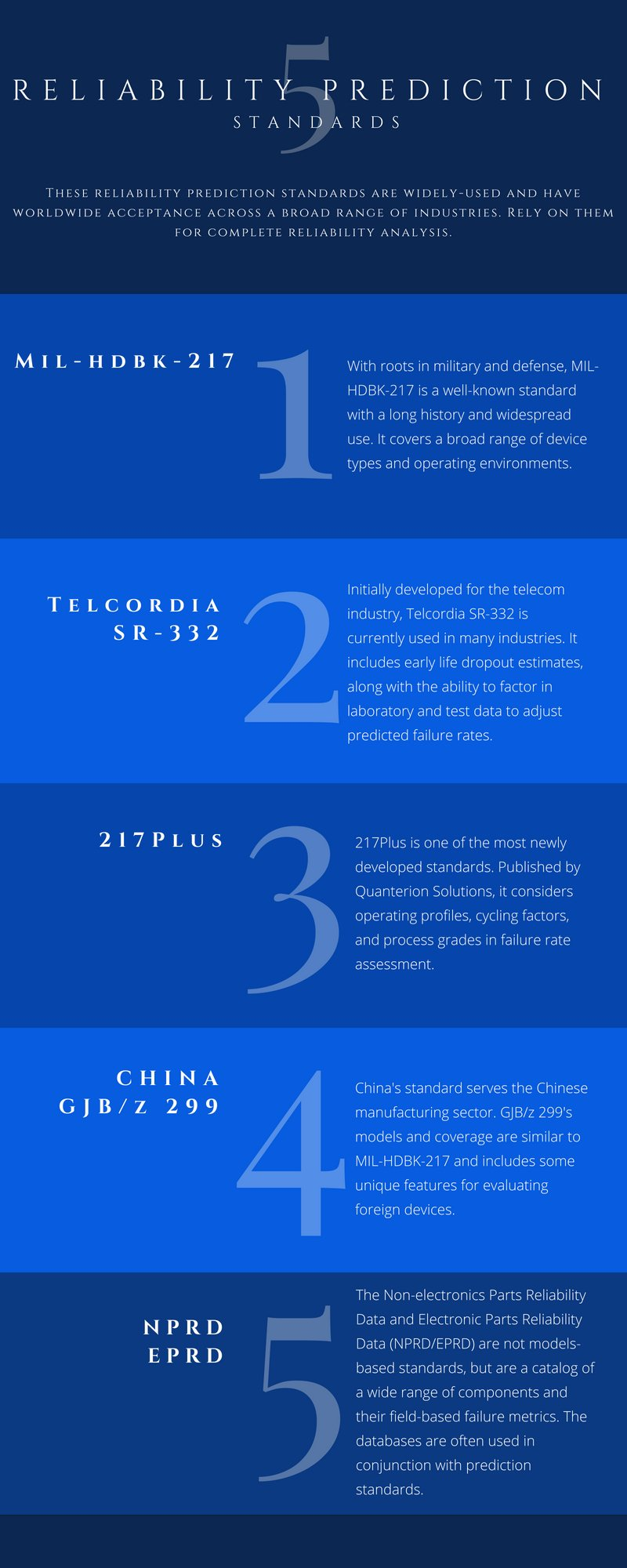 Infographic of 5 Reliability Prediction Standards