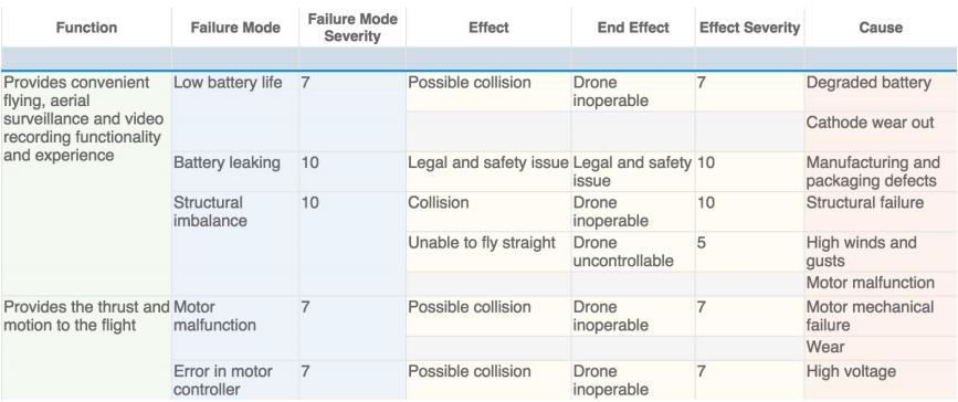 FMEA worksheet-example