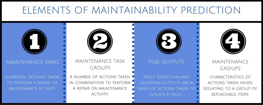4 Elements of Maintainability Prediction