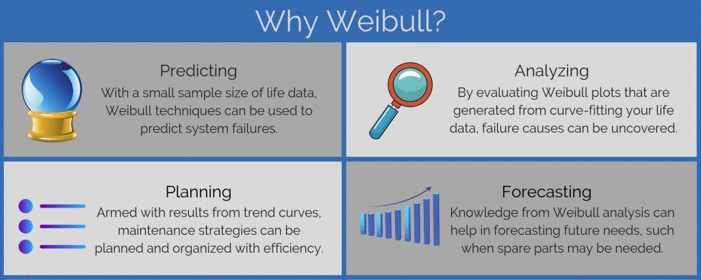 Why Weibull?