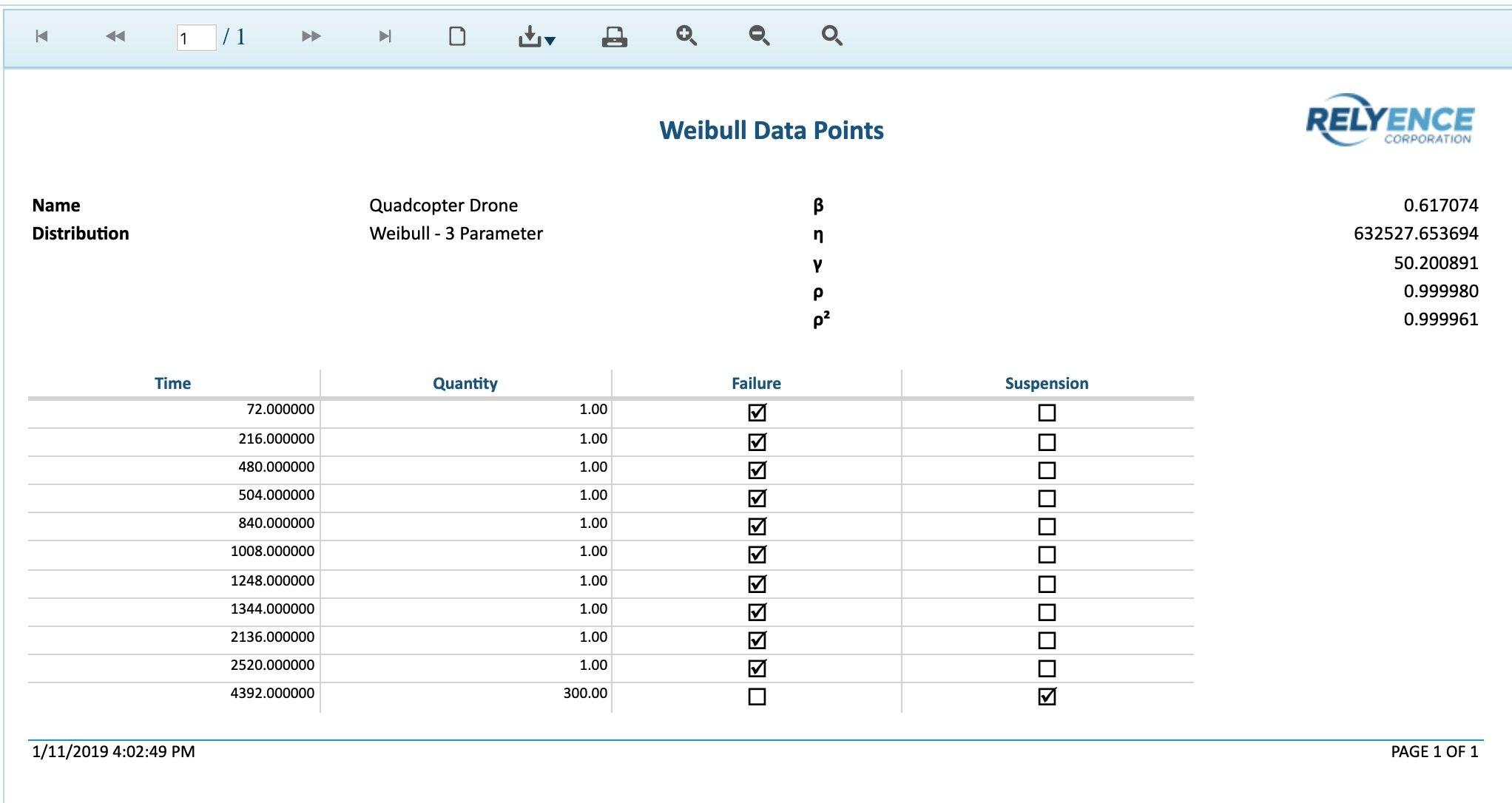 Relyence Weibull Report