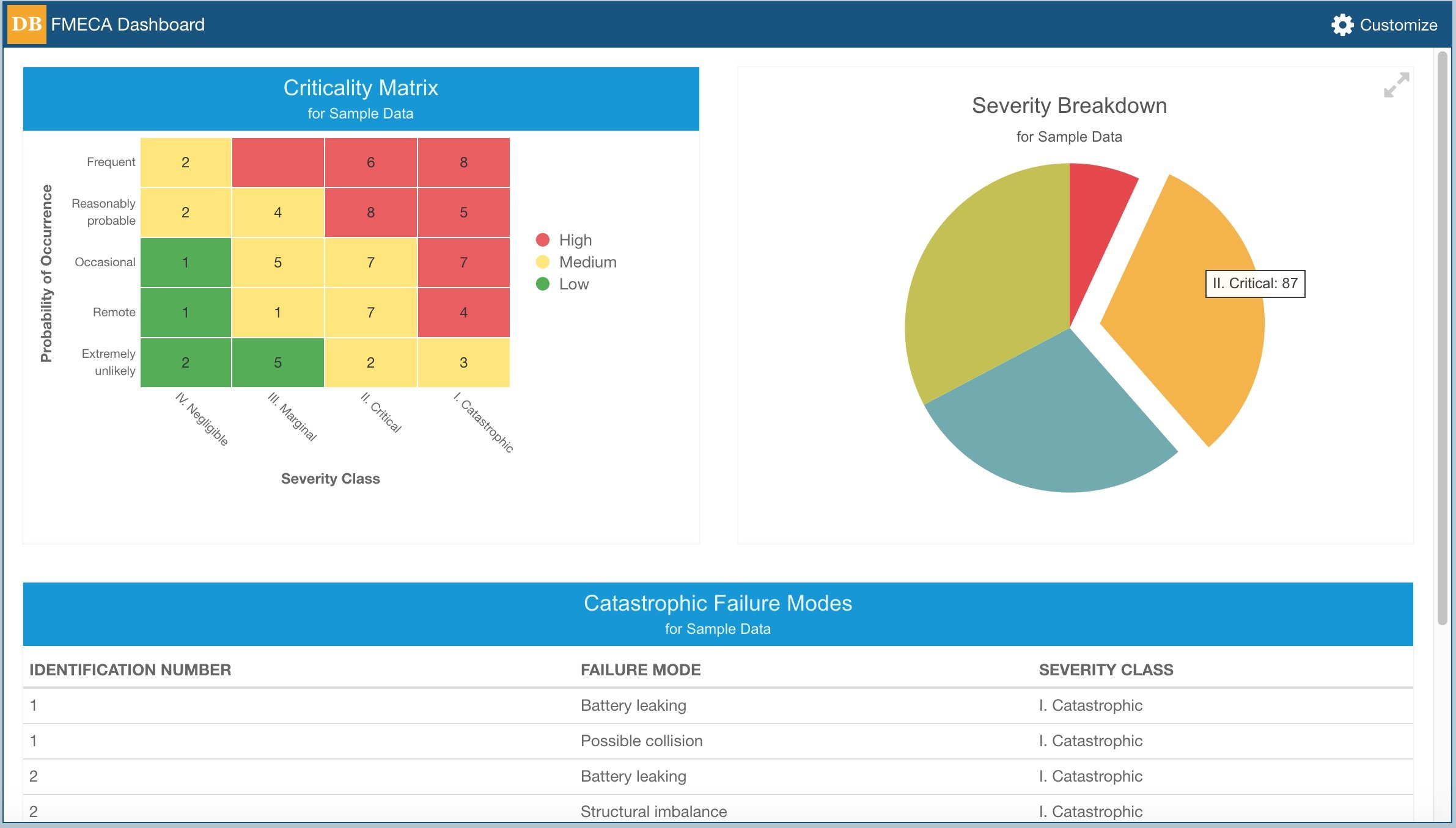 Relyence FMECA Dashboard Screenshot
