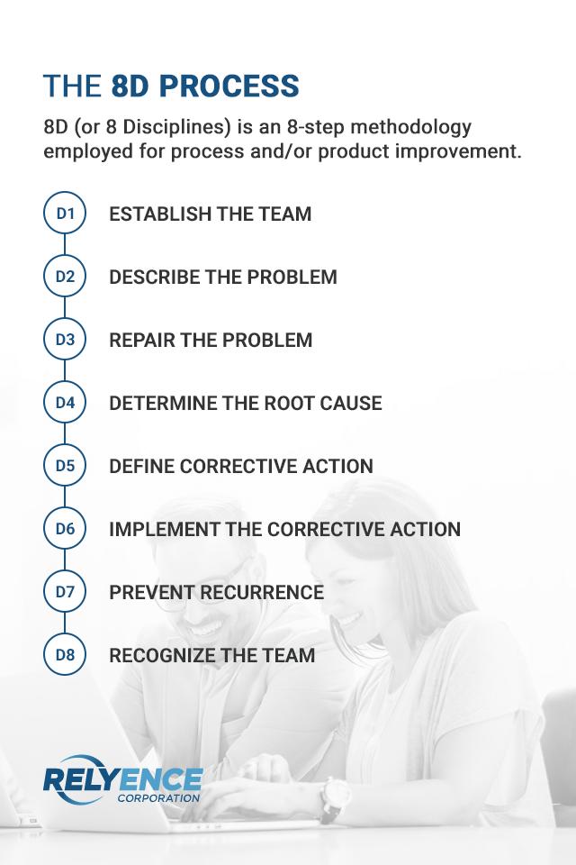 the 8d 8 disciplines process