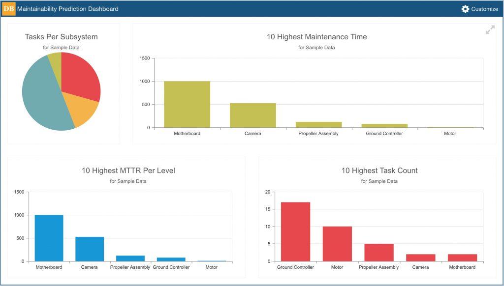 Relyence Maintainability Prediction Example Dashboard