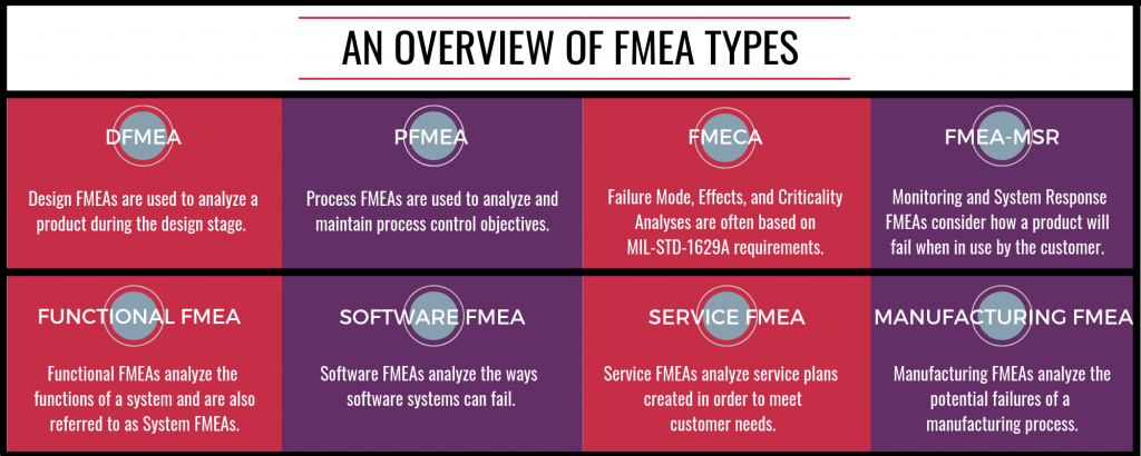An Overview of FMEA Types