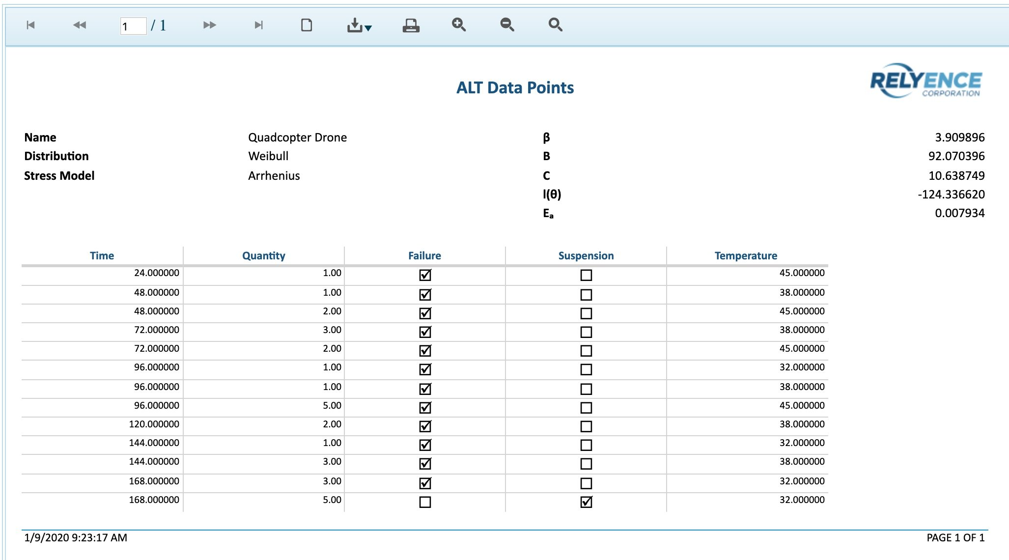 Relyence ALT Data Points Report