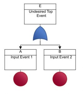 Example Fault Tree Diagram