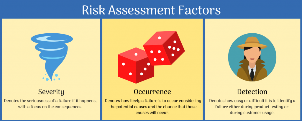 Risk Assessment Factors Graphic