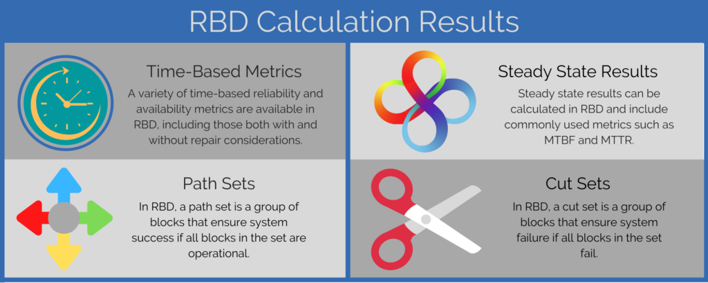 RBD Calculation Results Graphic