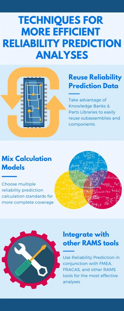 Techniques for Efficient Reliability Prediction Analyses Infographic