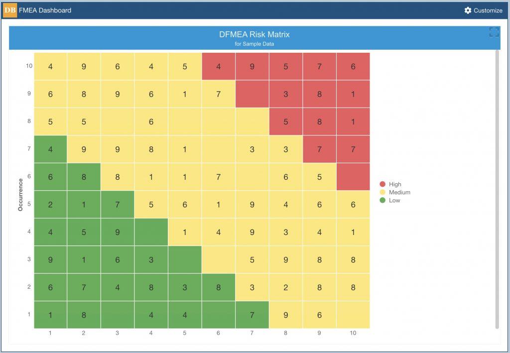FMEA Risk Matrix