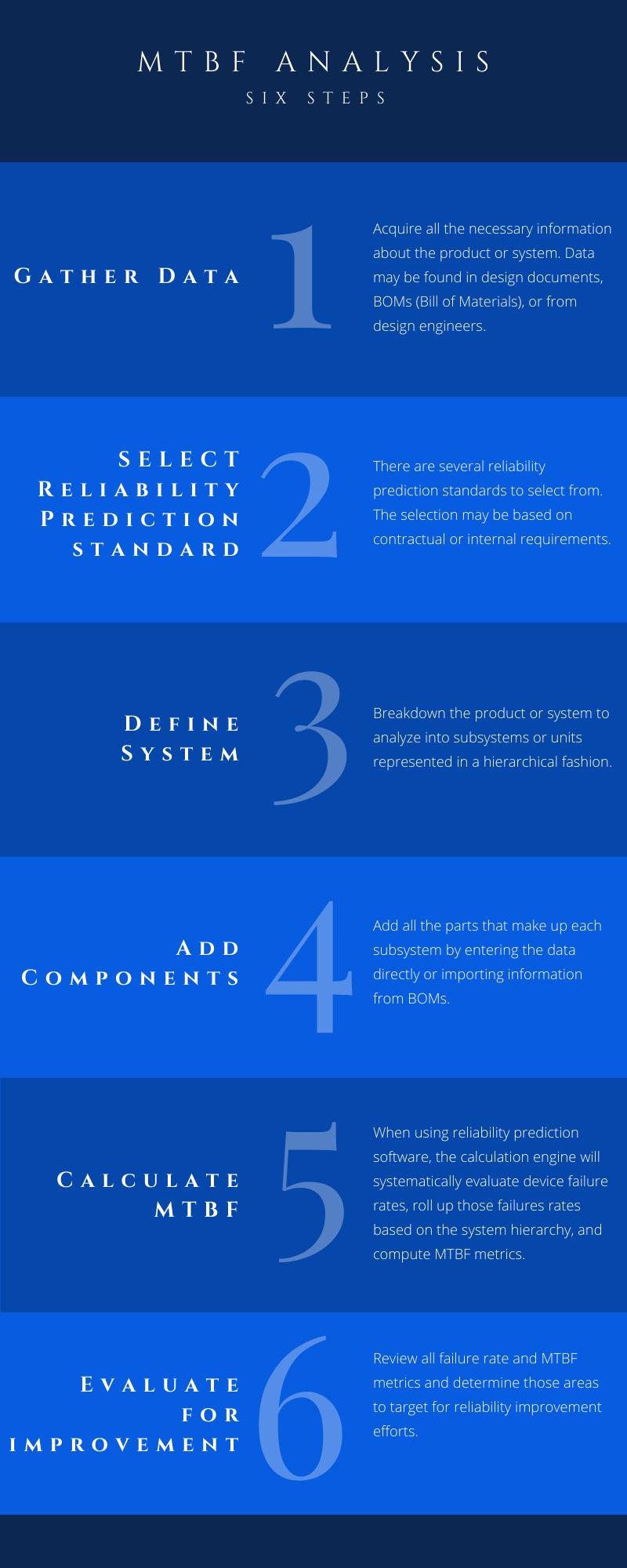 MTBF Analysis 6 Step Infographic