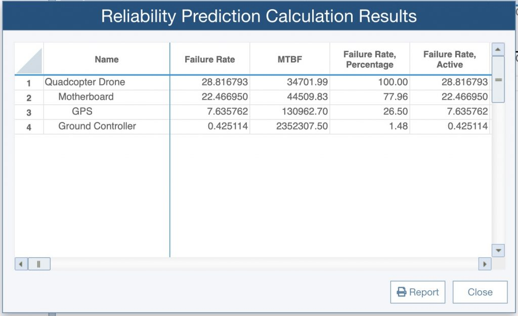 Reliability Prediction analysis results