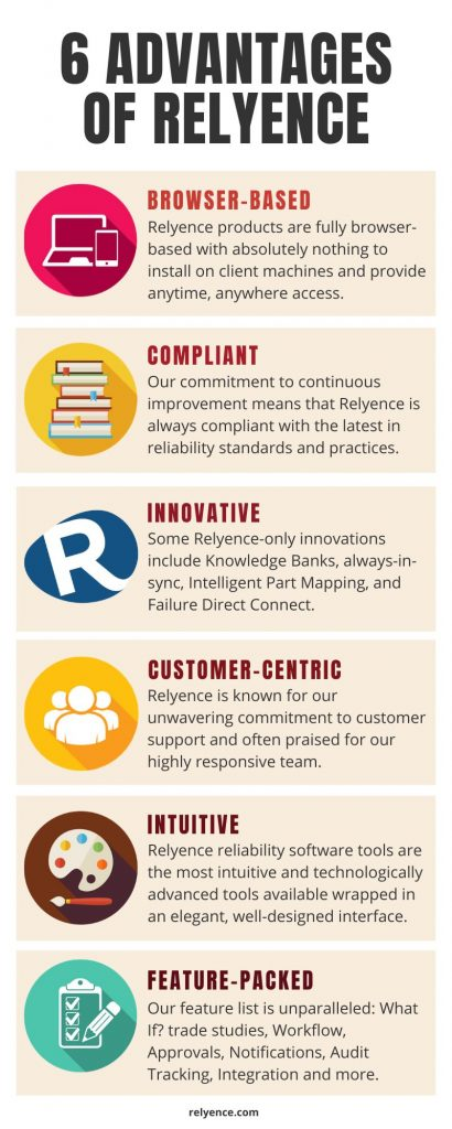 Relyence Advantages Infographic
