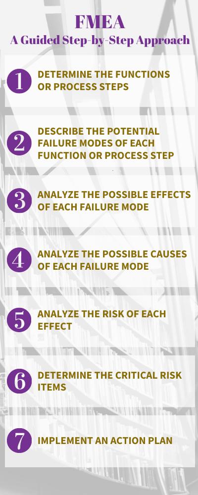 Step by Step FMEA Process