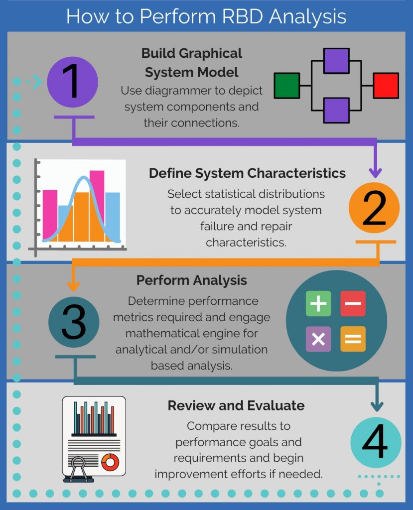 4 Steps for RBD Analysis Infographic