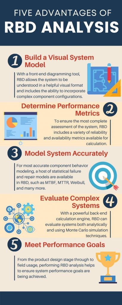Infographic of RBD Advantages