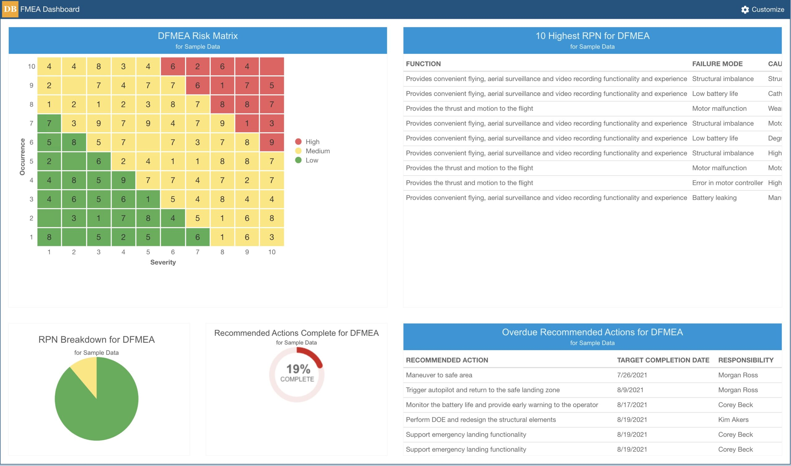 Example Relyence FMEA Dashboard