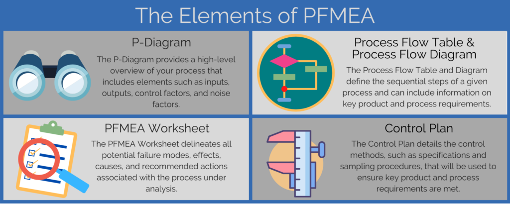 Elements of PFMEA Infographic